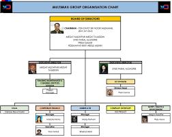 Company Profile Mymultimax