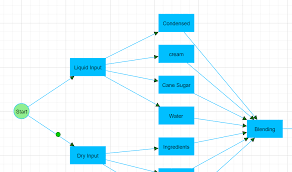 Advanced Graph Visualisation Library For C Software