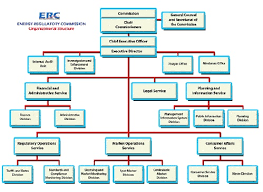 Philippine Ports Authority Organizational Chart October 2014 The Society Of Honor The Philippines