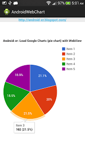Google Graphs Pie Chart Android Er Display Google Charts Pie Chart On Android Webview