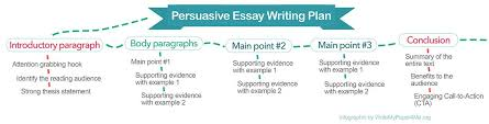 write persuasive essay following these tips and general structure how to write a persuasive essay easy steps