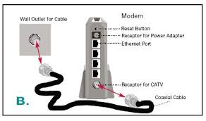 connecting a router and a modem an ethernet connection modem configuration diagram