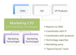 Cmo Org Chart The Future Of Marketing In A Technology World Chief