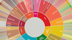 Flavor Profile Chart Taste Coffee Like A Pro With This Gorgeous Flavor Wheel Wired