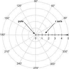 Polar Coordinate System Ck 12 Foundation