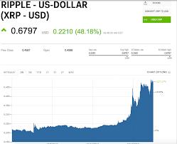 Xrp Usd Chart Ripple United States Dollar