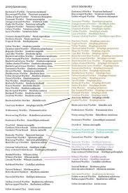 Bird Taxonomy Chart Bird Classification Chart Science Chart Bullet Journal
