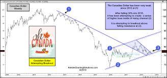 Canadian Dollar 2014 Chart Canadian Dollar Attempting Bullish Breakout Kimble