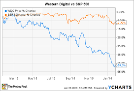 Wdc Stock Chart 3 Reasons Western Digital Stock Could Fall The Motley Fool