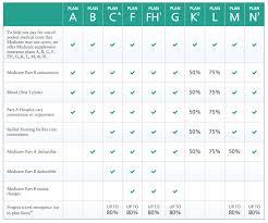 Insurance Plan Comparison Chart Karaackerman