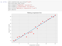 Step By Step Guide To Execute Linear Regression In Python