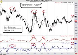 Insights From The 10 Year Gold Silver And Dollar Chart
