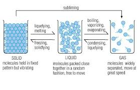 States Of Matter Molecular Changes 6th Grade Science