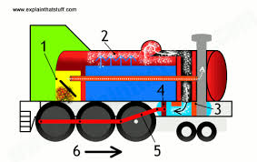 how do steam engines work who invented steam engines animated cutaway showing the key parts of a steam engine and how they work