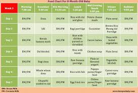 59 Methodical Digestive Times For Foods Chart