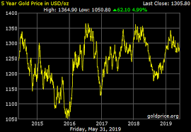 Gold Price 5 Years Chart India Gold Price On 06 December 2019
