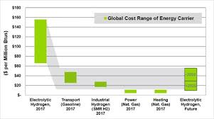 Energy Cost Chart A Roadmap To The Coming Hydrogen Economy In One Chart