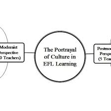 The Chart Associated With The Portrayals Of Culture In Efl