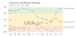 Google Charts Transparent Background Google Charts Tutorial Basic Line Chart With Customizable