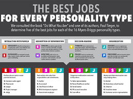 The Best Jobs For Every Personality Type Business Insider