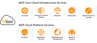 Aws Consulting Services Aws Amazon Cloud Solutions Provider In