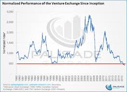 Tsx Venture Bear Market Update Now At 1 200 Days And