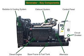 diesel generator set key components diagram diesel generator parts