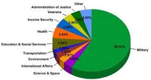 Federal Budget Pie Chart 2008 Epa Expands Testing To All Diesel Models Cr4 Discussion Thread