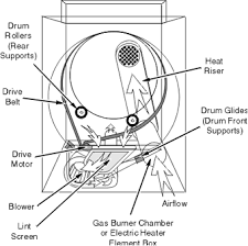 wiring diagram for tag dryer the wiring diagram tag dryer repair dryer repair manual wiring diagram