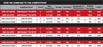 Apu A10 6800k News More About The Upcoming Amd Elite
