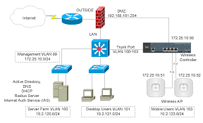 cisco wireless controller configuration speak network solutions wired home network diagram at Wireless Network Configuration Diagram