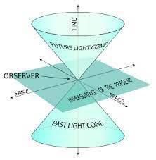 El infinito está muy lejos. De la mano de Penrose no tanto. | Cuentos  Cuánticos