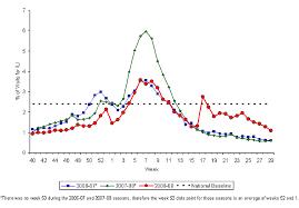 Cdc H1n1 Flu Novel H1n1 U S Situation Update