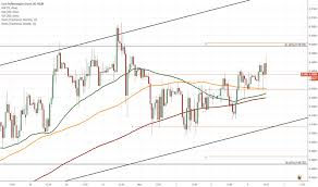 Eur Nok Tradingview
