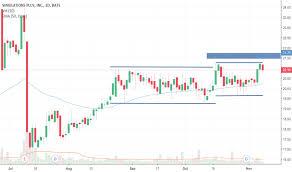 Thi Stock Chart Slp Stock Price And Chart Nasdaq Slp Tradingview