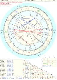 Cradle In Composite Chart Cradle In An Astrological Chart Lindaland