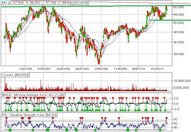 Bpi Stock Market Chart The Amazing Chart Guide To Global Stock Market Bpi And