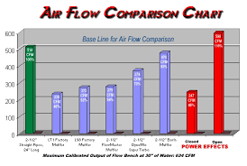 12 Outrageous Ideas For Your Flowmaster Comparison Chart