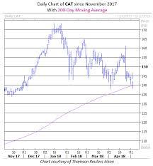 Caterpillar Stock Price Chart Caterpillar Stock Dives Below 200 Day After Downgrade