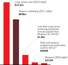 the dominant gnancy lung cancer of schemes and memes blog a debate continues over how much screening would cost but proposed support from medicare is a fraction of the spend on tobacco marketing