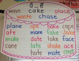 Long Vowel Long A Magic E Anchor Chart Year 4 Spelling