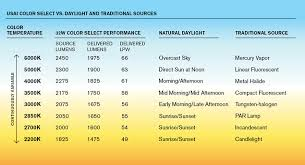 Led Light Therapy Color Chart Tunable White Led Lights Color Changing Led Lights Usai