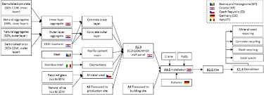 Sandwich Chart Simplified Flow Chart Of The Life Cycle Of An Eco Sandwich