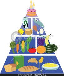 Food Pyramid Project Food Pyramid Stock Vector