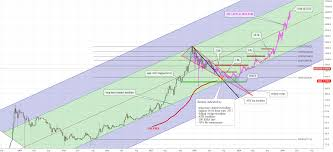 The datasets are a mix between raw tick data, ohlcv, spreads, mining and economic statistics. Bitcoin Price Projection 2018 20 Based On Historical Price Data For Bitfinex Btcusd By Profressor Tradingview