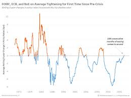 Theotrade Blog Central Banks Headed In The Hawkish