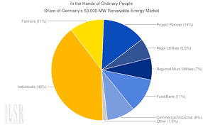 Renewable Energy Chart American And Germany Getting Their Renewable Energy Just