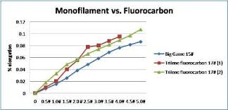 Best Fishing Line Myths Busted Monofilament Vs