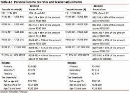 which ine tax bracket do you fall