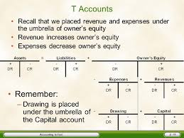 t account in accounting accounting is fun chapter two ppt video online download